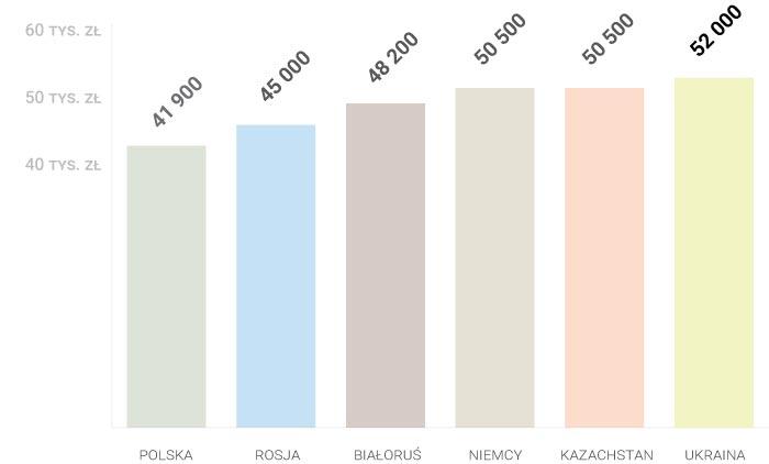 Porównanie cen bazowych - wykres