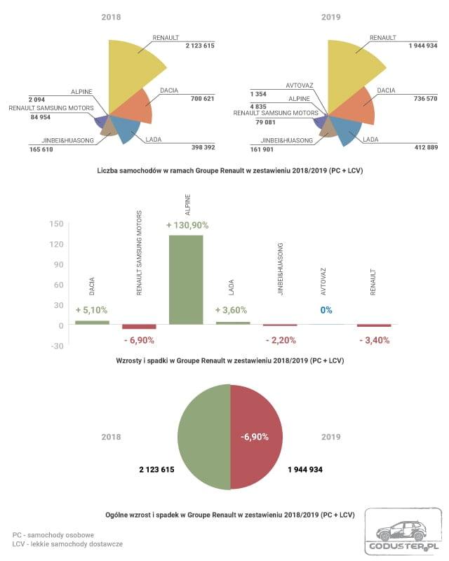 Zestawienie wyników sprzedażowych Renault wlatach 2018-2019