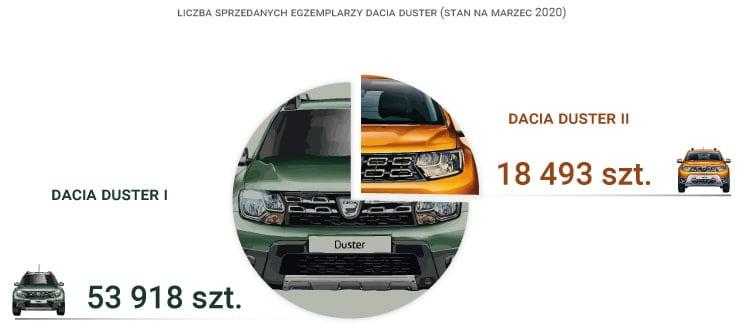 liczba sprzedanych sztuk Dacia Duster
