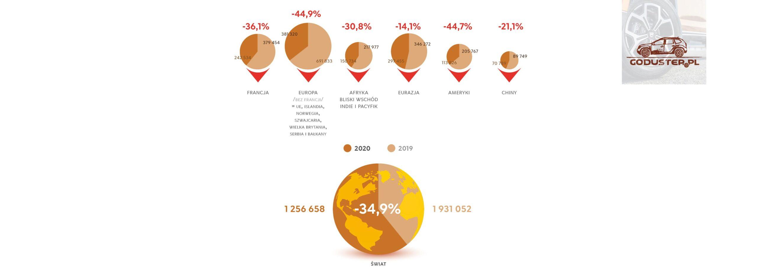 Wyniki Groupe Renault - Ipółroczne 2020/19 - Świat